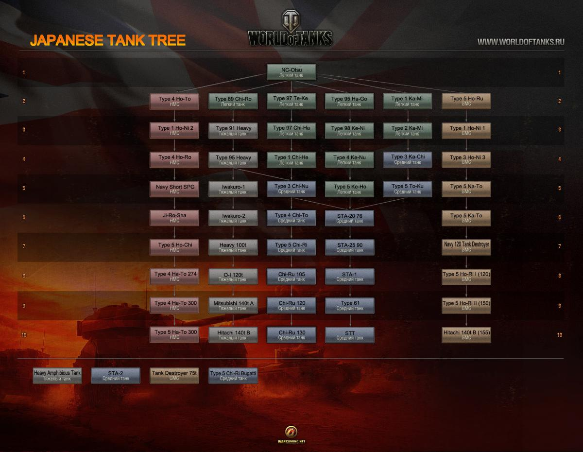 Supposed Japanese Tech Tree *squeal*